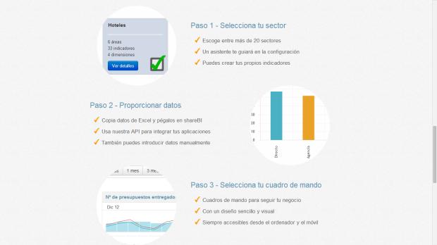 shareBI en 3 pasos